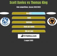 Scott Davies vs Thomas King h2h player stats