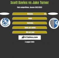 Scott Davies vs Jake Turner h2h player stats