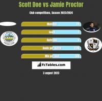 Scott Doe vs Jamie Proctor h2h player stats