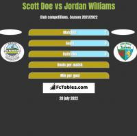 Scott Doe vs Jordan Williams h2h player stats