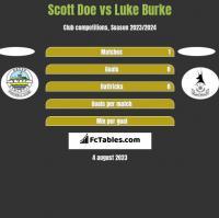 Scott Doe vs Luke Burke h2h player stats