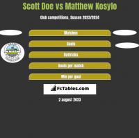 Scott Doe vs Matthew Kosylo h2h player stats