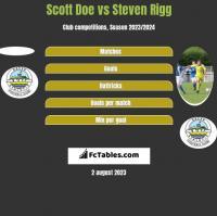 Scott Doe vs Steven Rigg h2h player stats