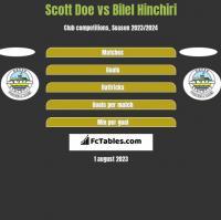 Scott Doe vs Bilel Hinchiri h2h player stats