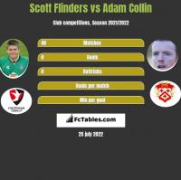 Scott Flinders vs Adam Collin h2h player stats