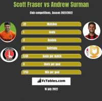 Scott Fraser vs Andrew Surman h2h player stats