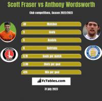 Scott Fraser vs Anthony Wordsworth h2h player stats