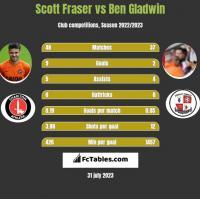Scott Fraser vs Ben Gladwin h2h player stats