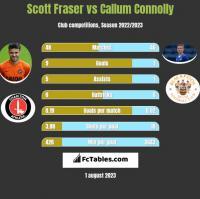 Scott Fraser vs Callum Connolly h2h player stats