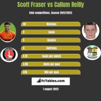 Scott Fraser vs Callum Reilly h2h player stats