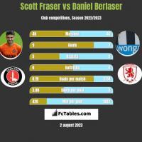 Scott Fraser vs Daniel Berlaser h2h player stats