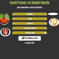 Scott Fraser vs Daniel Harvie h2h player stats