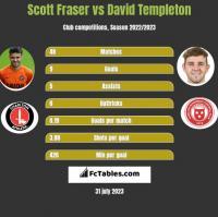 Scott Fraser vs David Templeton h2h player stats