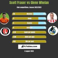 Scott Fraser vs Glenn Whelan h2h player stats