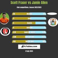 Scott Fraser vs Jamie Allen h2h player stats