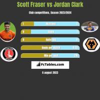 Scott Fraser vs Jordan Clark h2h player stats