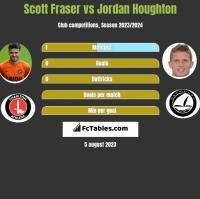 Scott Fraser vs Jordan Houghton h2h player stats