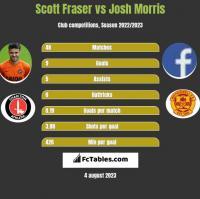 Scott Fraser vs Josh Morris h2h player stats