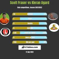 Scott Fraser vs Kieran Agard h2h player stats