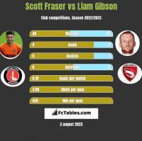 Scott Fraser vs Liam Gibson h2h player stats