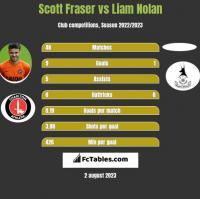 Scott Fraser vs Liam Nolan h2h player stats