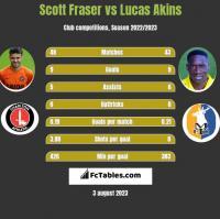 Scott Fraser vs Lucas Akins h2h player stats