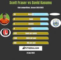 Scott Fraser vs David Kasumu h2h player stats