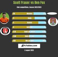 Scott Fraser vs Ben Fox h2h player stats