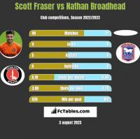 Scott Fraser vs Nathan Broadhead h2h player stats