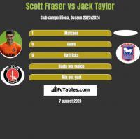 Scott Fraser vs Jack Taylor h2h player stats