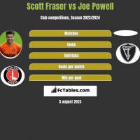 Scott Fraser vs Joe Powell h2h player stats