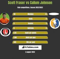Scott Fraser vs Callum Johnson h2h player stats