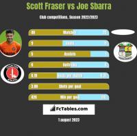 Scott Fraser vs Joe Sbarra h2h player stats
