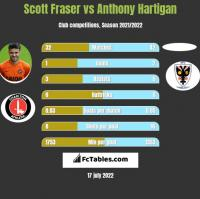 Scott Fraser vs Anthony Hartigan h2h player stats