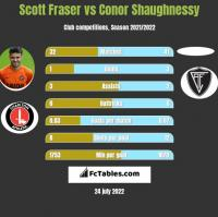 Scott Fraser vs Conor Shaughnessy h2h player stats
