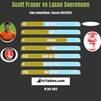 Scott Fraser vs Lasse Soerensen h2h player stats