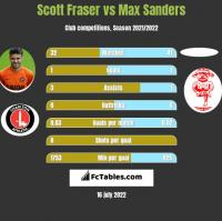 Scott Fraser vs Max Sanders h2h player stats