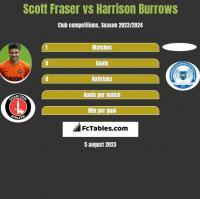 Scott Fraser vs Harrison Burrows h2h player stats