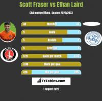 Scott Fraser vs Ethan Laird h2h player stats