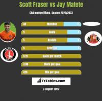 Scott Fraser vs Jay Matete h2h player stats
