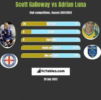 Scott Galloway vs Adrian Luna h2h player stats