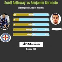 Scott Galloway vs Benjamin Garuccio h2h player stats