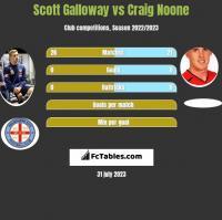 Scott Galloway vs Craig Noone h2h player stats