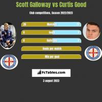 Scott Galloway vs Curtis Good h2h player stats