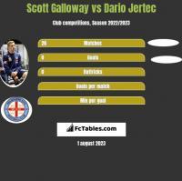 Scott Galloway vs Dario Jertec h2h player stats
