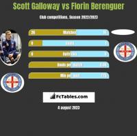 Scott Galloway vs Florin Berenguer h2h player stats