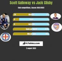 Scott Galloway vs Jack Clisby h2h player stats