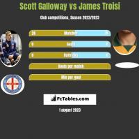 Scott Galloway vs James Troisi h2h player stats