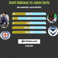 Scott Galloway vs Jason Geria h2h player stats
