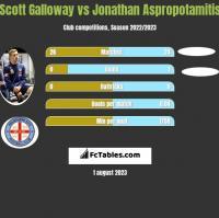 Scott Galloway vs Jonathan Aspropotamitis h2h player stats
